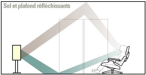 sol et plafond réfléchissant