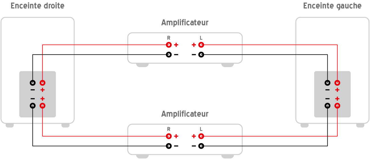 Câblage pour la bi-amplification