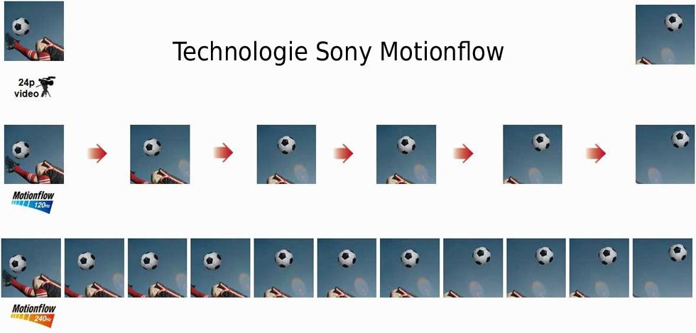 Technologie Sony Motionflow