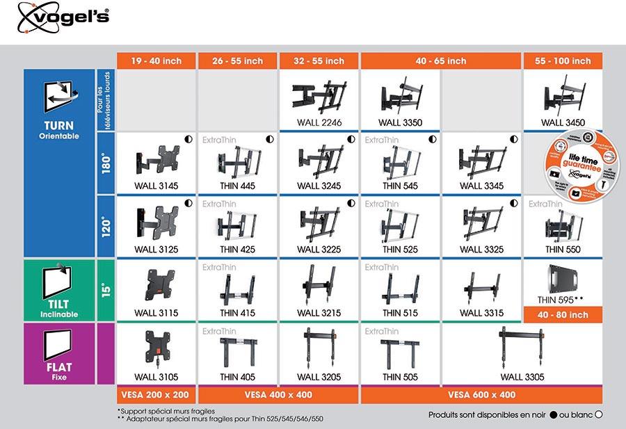 Tableau des compatibilités des supports Wall et Thin.