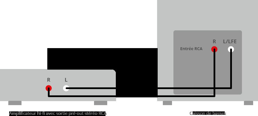 Branchement ampli caisson stéréo