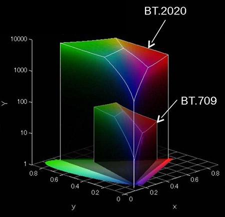 Vue 3D des espaces colorimétriques BT709 et BT2020