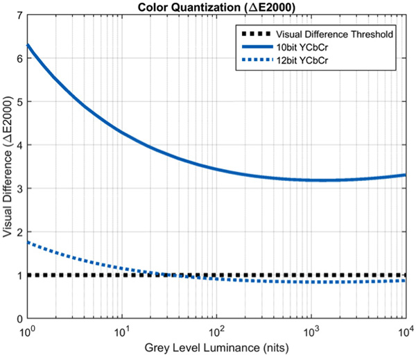 Dolby Vision : quantification sur 12 bits