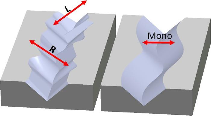 Sillon disque phono mono vs stéréo