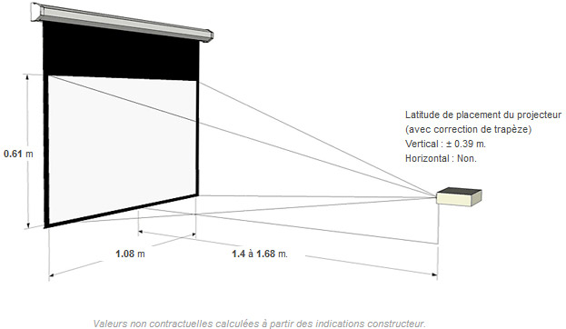 Distance de projection