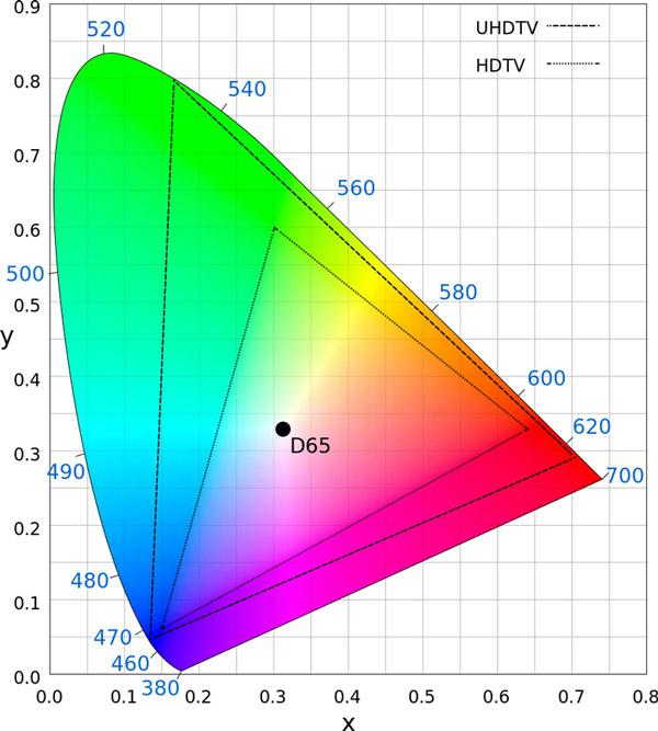 Diagramme CIE représentant le spectre visible par l'oeil humain