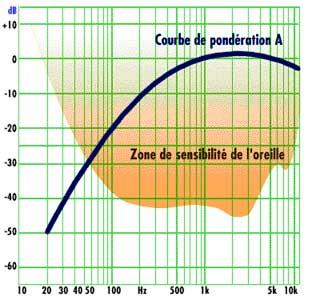 courbe de frequence